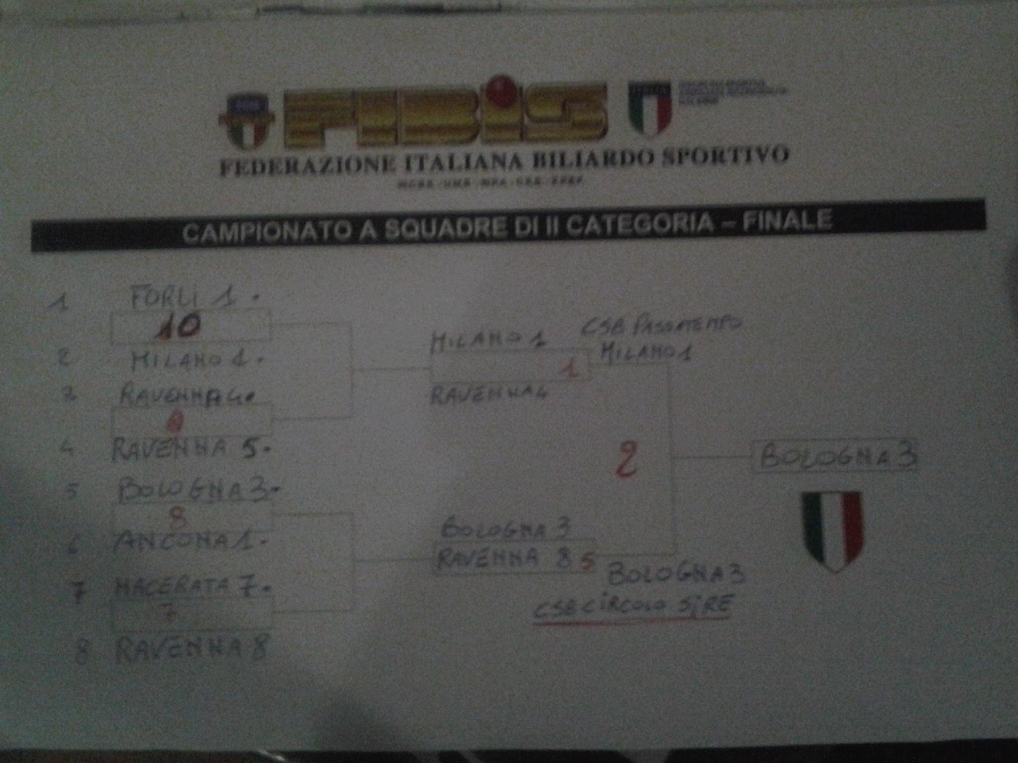 Campionato Italiano 2^ categoria a squadre vince Bologna